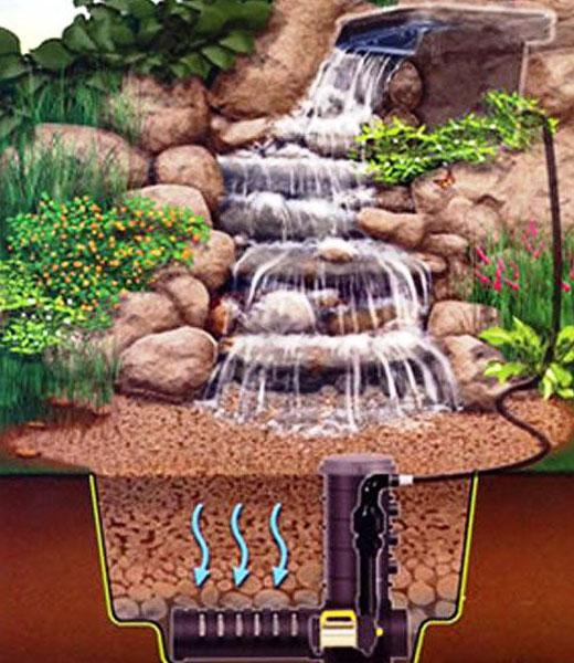 Схема установки оборудования для водопада